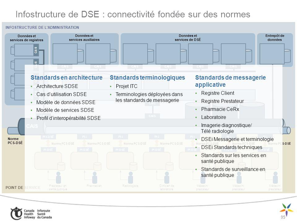 Infostructure de DSE : connectivité fondée sur des normes