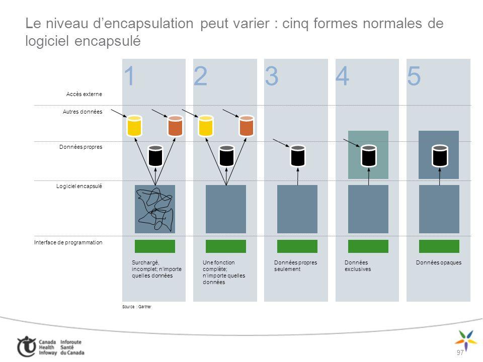 Le niveau d'encapsulation peut varier : cinq formes normales de logiciel encapsulé