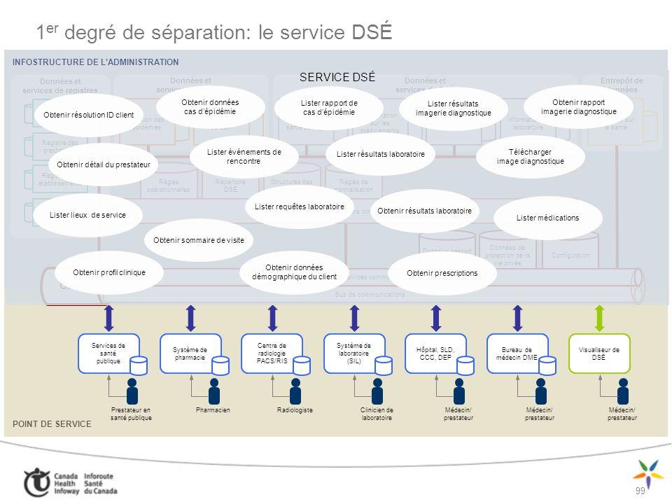 1er degré de séparation: le service DSÉ