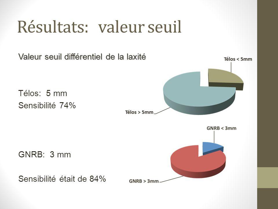Résultats: valeur seuil