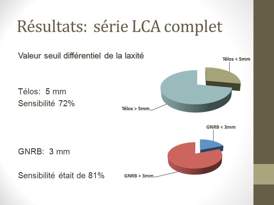 Résultats: série LCA complet