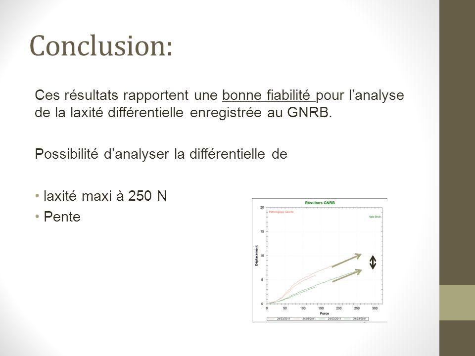 Conclusion: Ces résultats rapportent une bonne fiabilité pour l'analyse de la laxité différentielle enregistrée au GNRB.