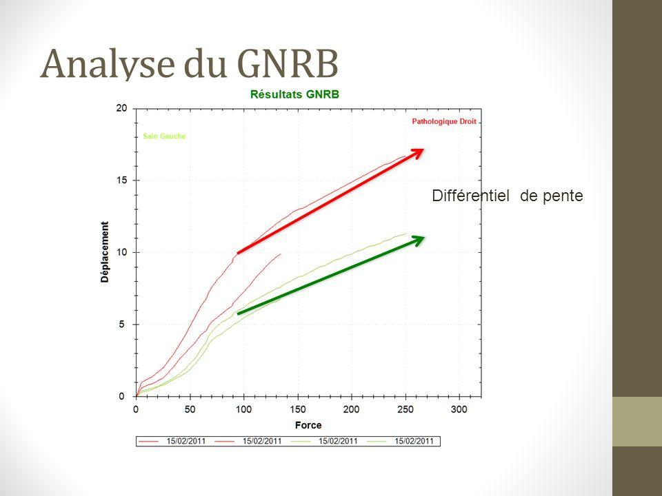 Analyse du GNRB Différentiel de pente