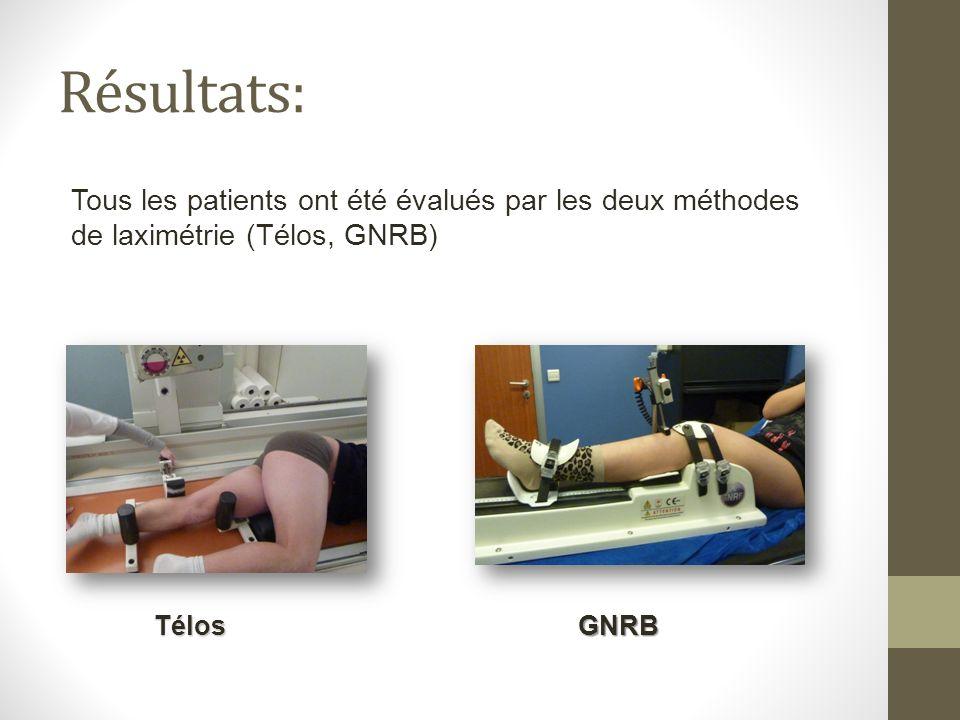 Résultats: Tous les patients ont été évalués par les deux méthodes de laximétrie (Télos, GNRB) Télos.