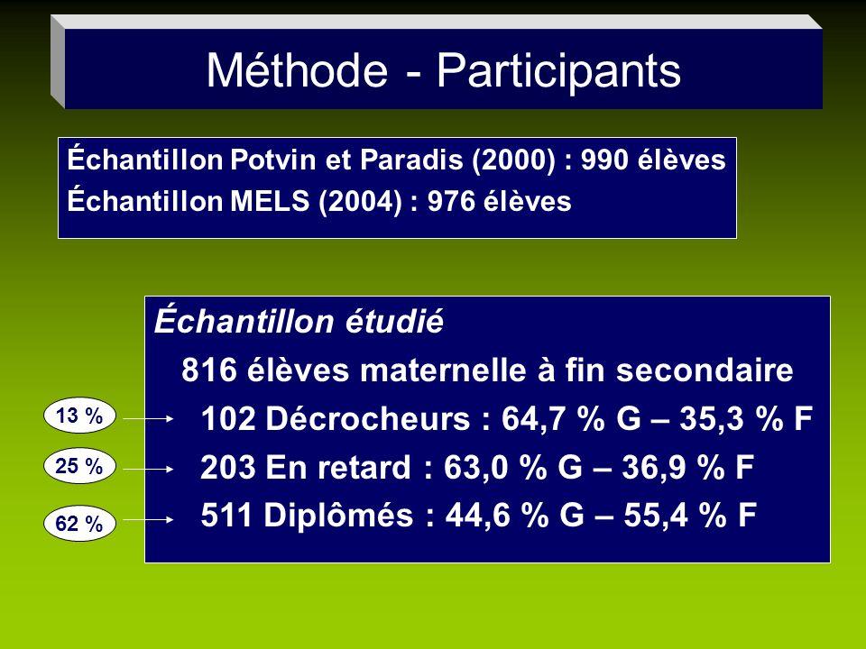 Méthode - Participants