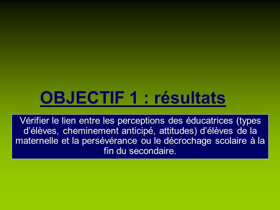 OBJECTIF 1 : résultats