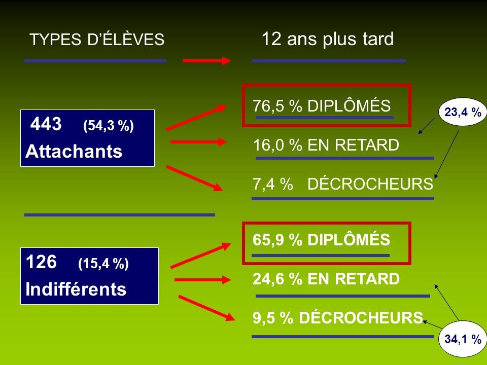 443 (54,3 %) Attachants 126 (15,4 %) Indifférents