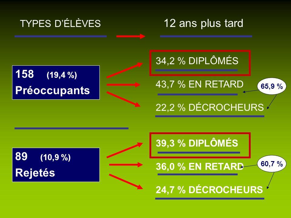 158 (19,4 %) Préoccupants 89 (10,9 %) Rejetés