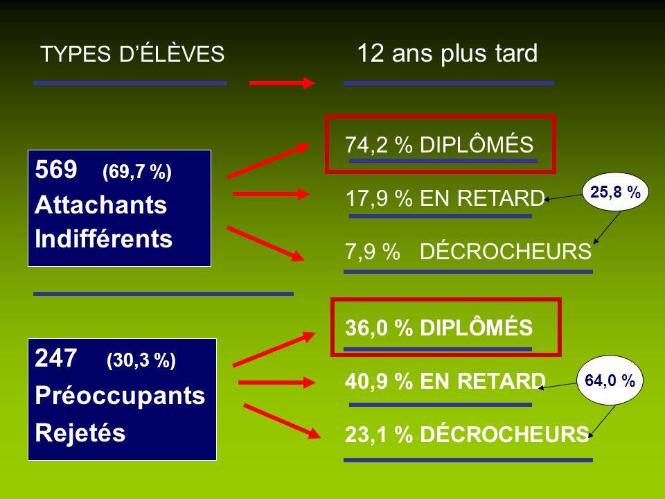 569 (69,7 %) Attachants Indifférents 247 (30,3 %) Préoccupants Rejetés