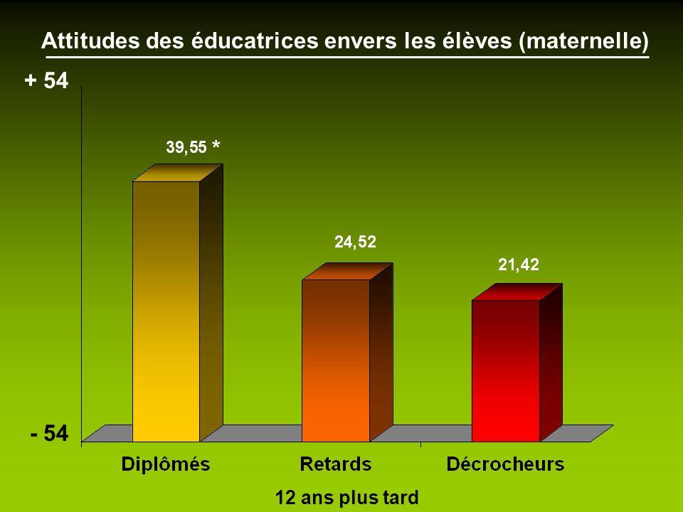 Attitudes des éducatrices envers les élèves (maternelle)