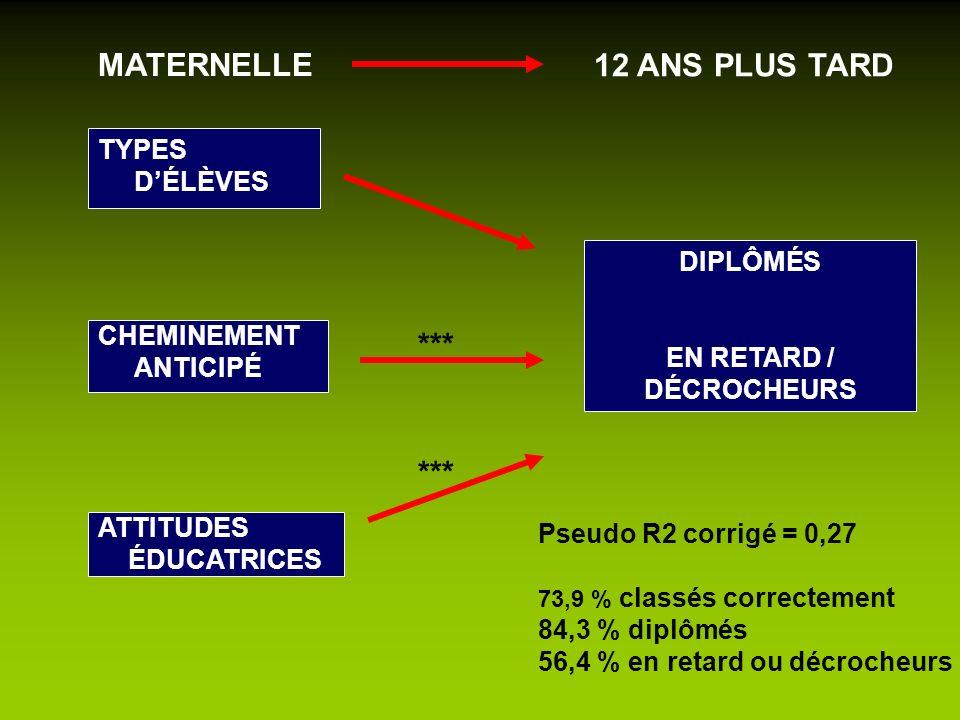 MATERNELLE 12 ANS PLUS TARD *** *** TYPES D'ÉLÈVES
