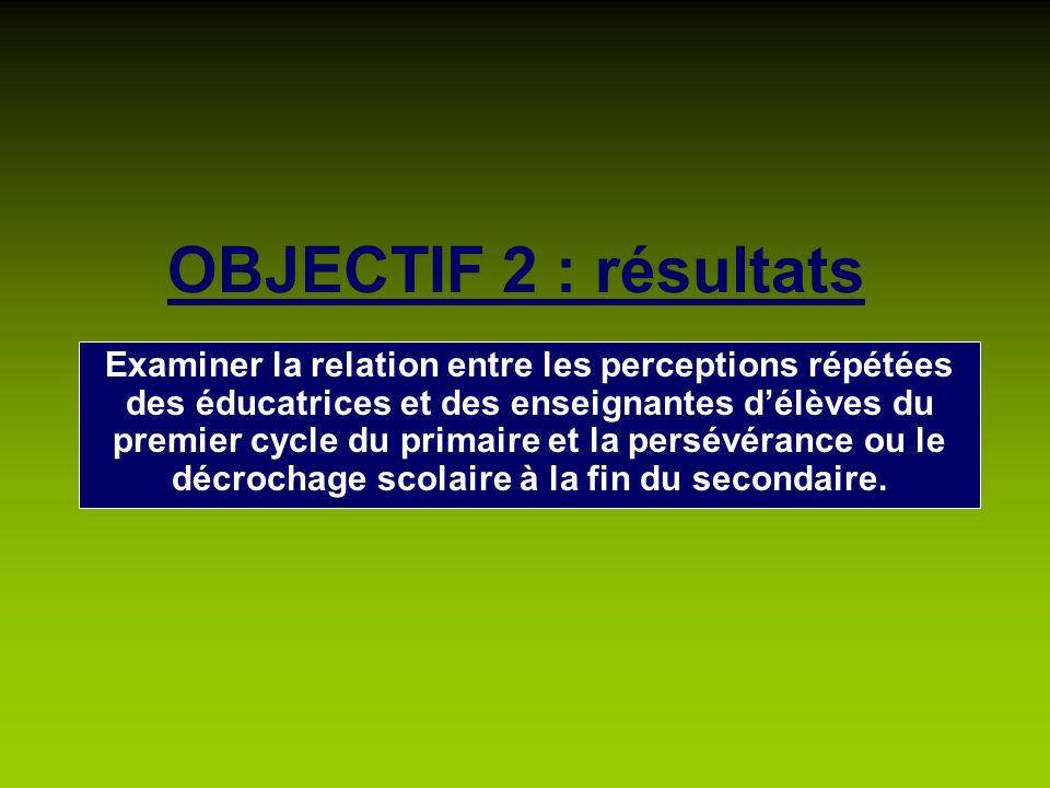 OBJECTIF 2 : résultats