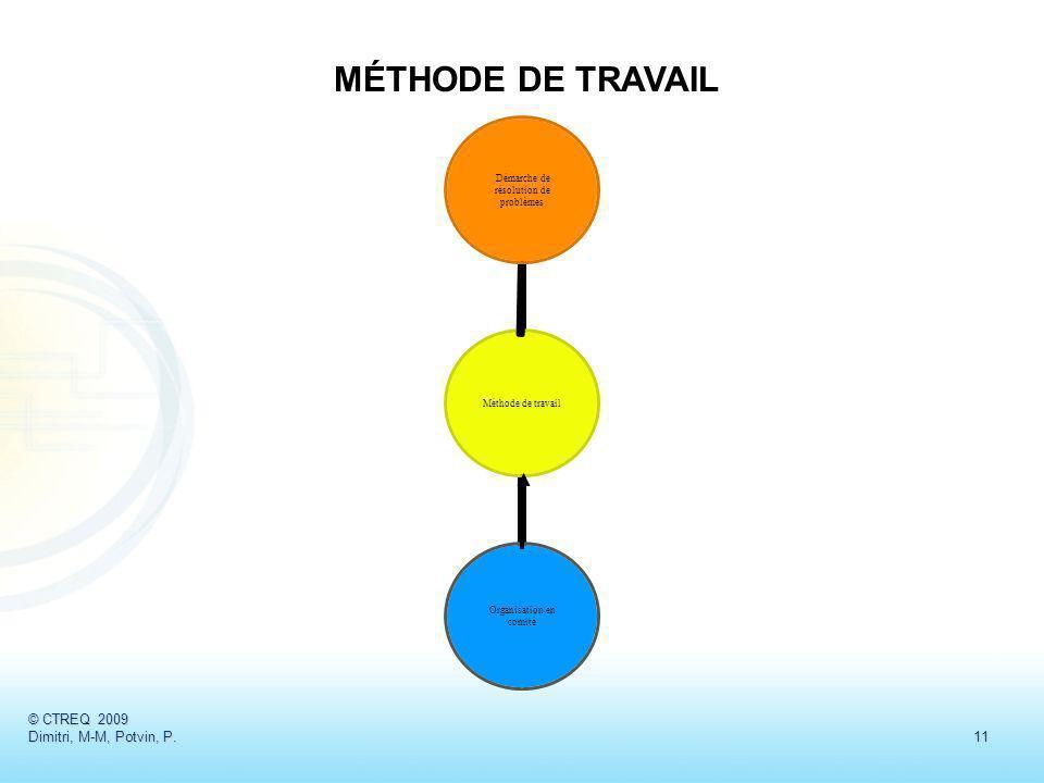 MÉTHODE DE TRAVAIL © CTREQ 2009 Dimitri, M-M, Potvin, P. 11