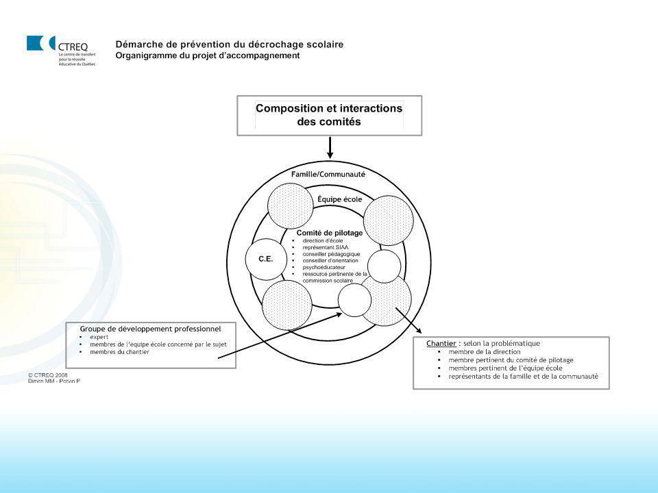 Que ce soit au niveau des caractéristiques des écoles efficaces, des programmes efficaces, au niveau des approches comme SIAA, les expressions suivantes reviennent toujours comme étant une des conditions d'efficacité: