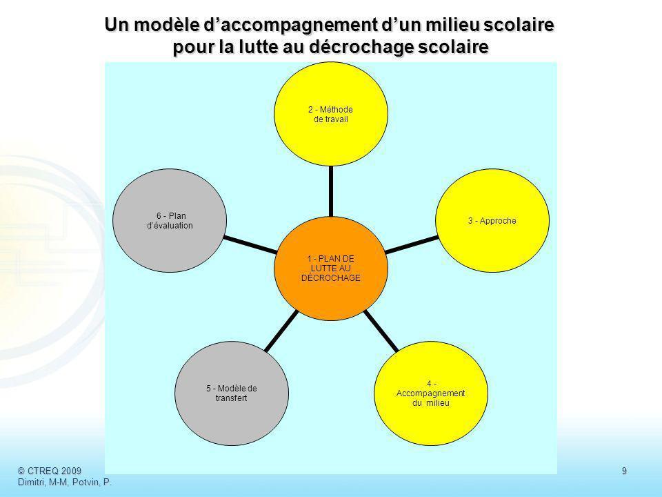 Un modèle d'accompagnement d'un milieu scolaire