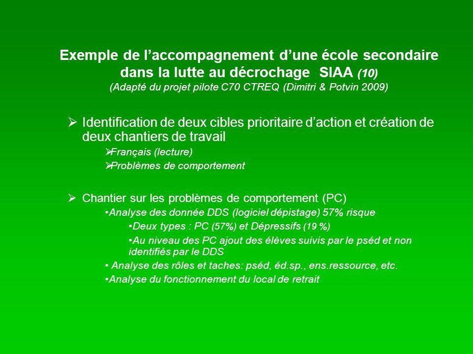 Exemple de l'accompagnement d'une école secondaire dans la lutte au décrochage SIAA (10) (Adapté du projet pilote C70 CTREQ (Dimitri & Potvin 2009)