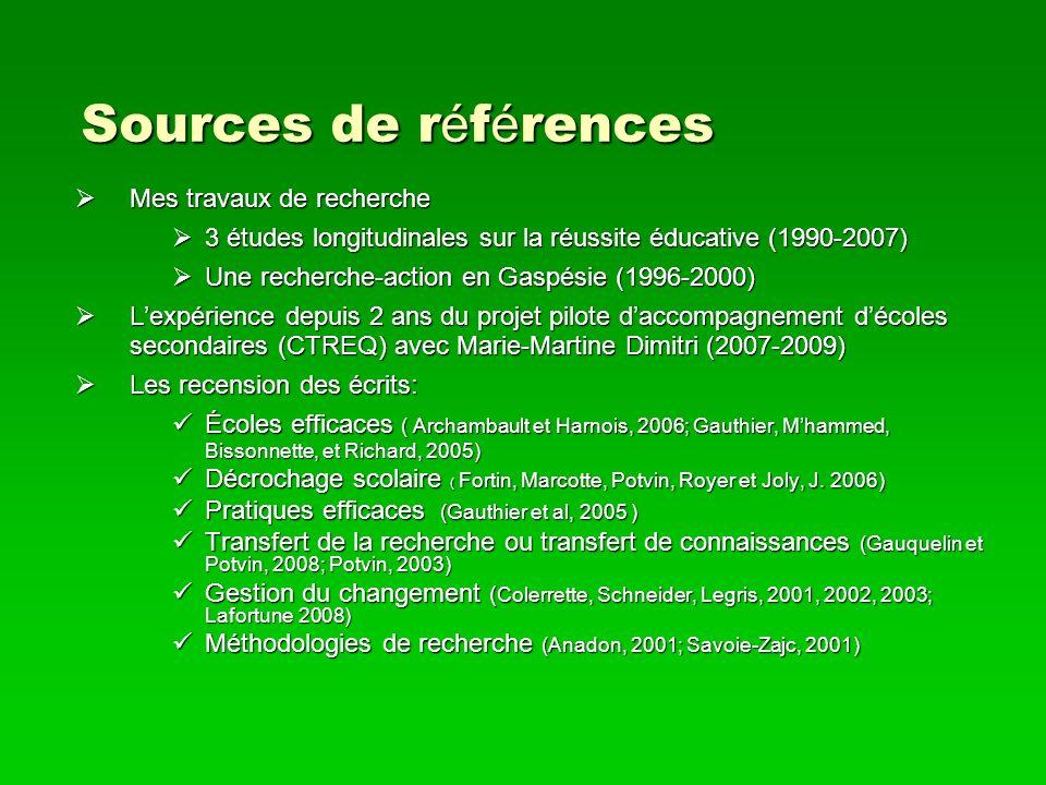 Sources de références Mes travaux de recherche