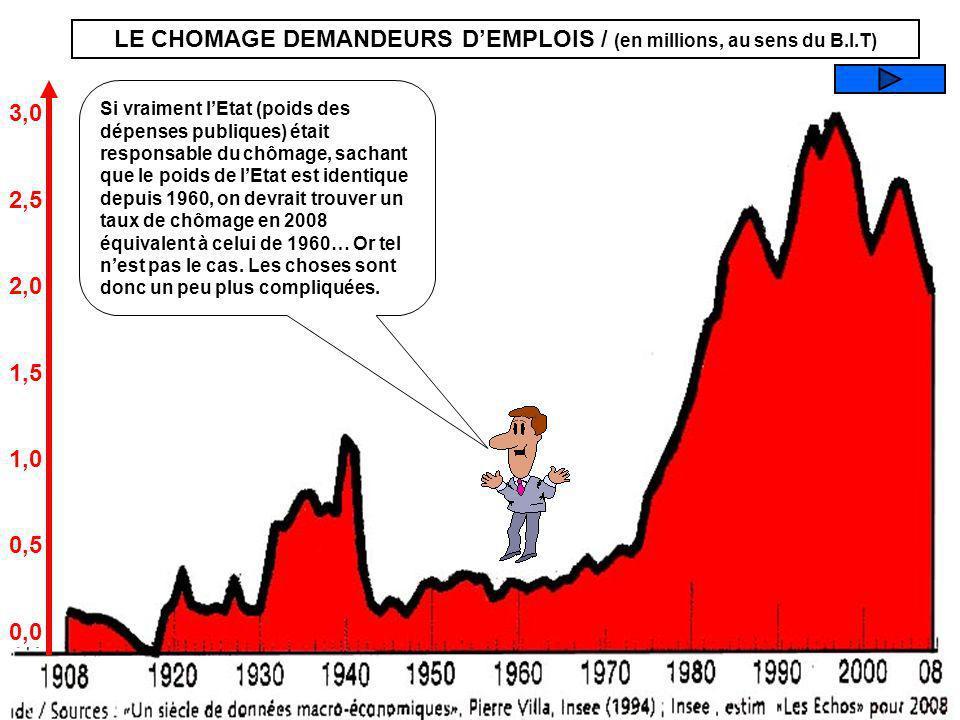 LE CHOMAGE DEMANDEURS D'EMPLOIS / (en millions, au sens du B.I.T)