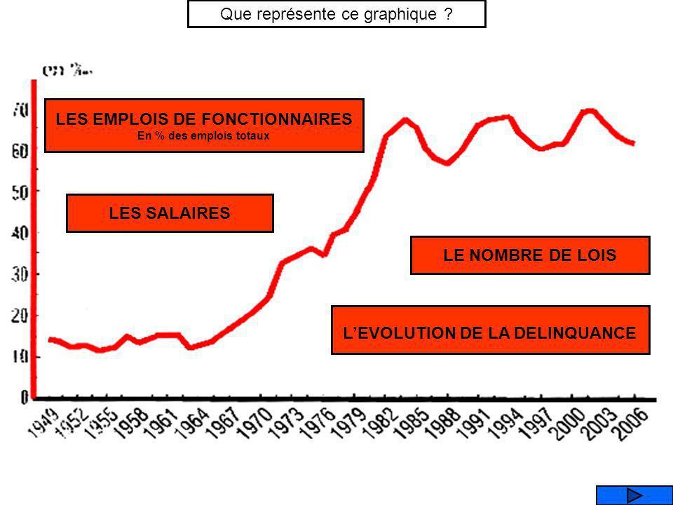 LES EMPLOIS DE FONCTIONNAIRES L'EVOLUTION DE LA DELINQUANCE