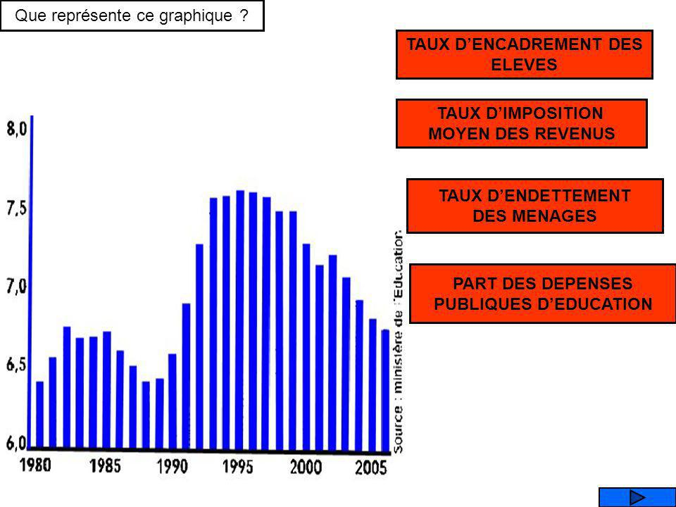 TAUX D'ENCADREMENT DES PUBLIQUES D'EDUCATION