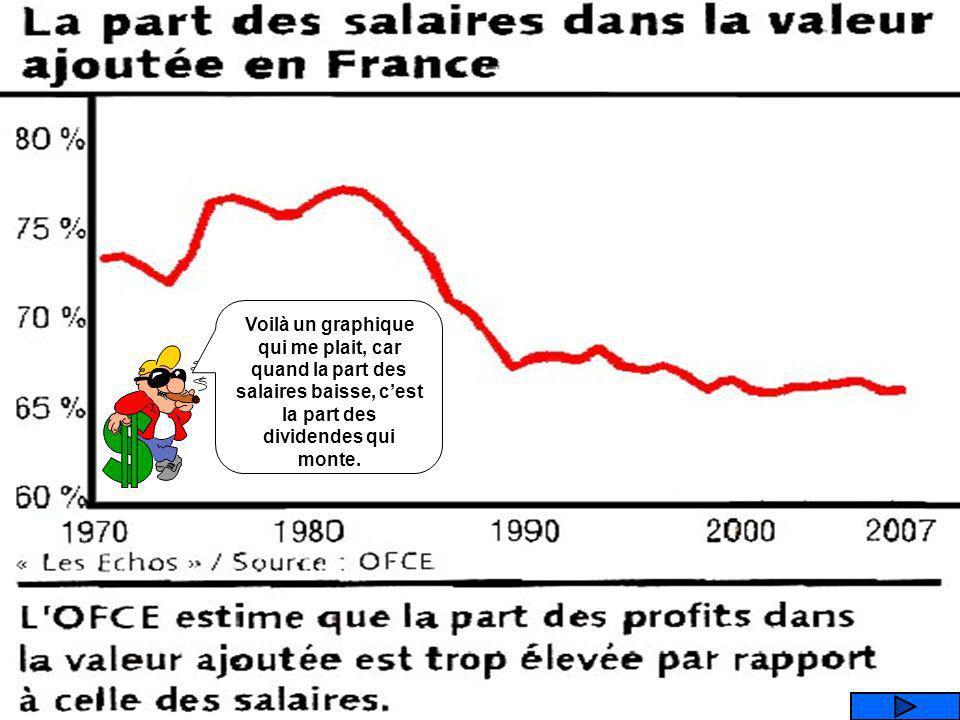 Voilà un graphique qui me plait, car quand la part des salaires baisse, c'est la part des dividendes qui monte.