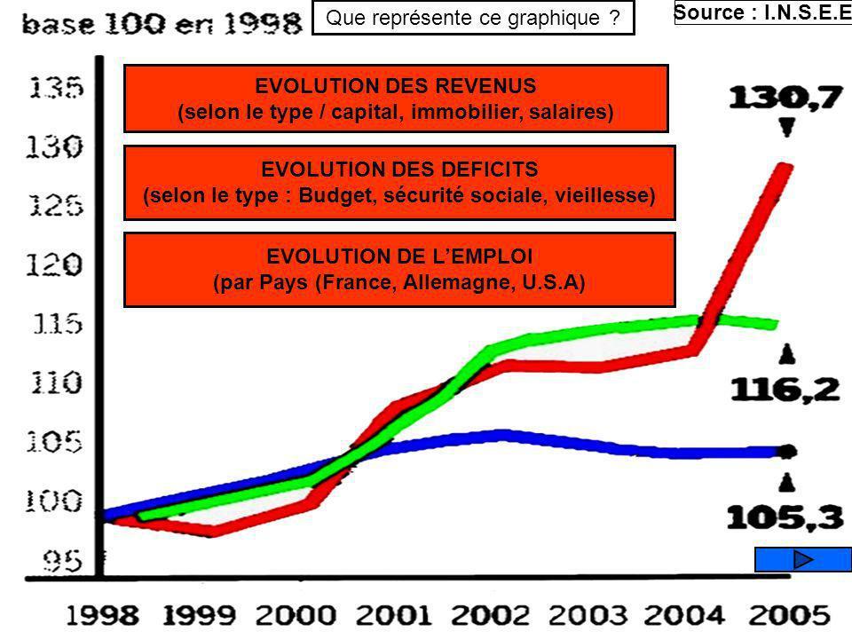 Que représente ce graphique Source : I.N.S.E.E