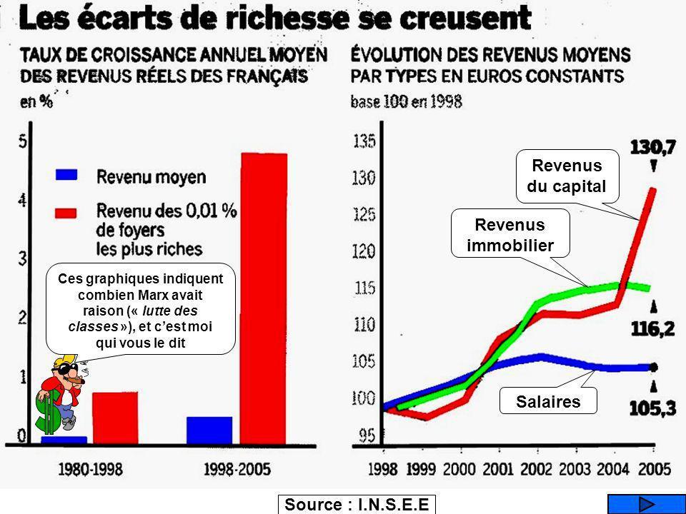 Revenus du capital Revenus immobilier Salaires Source : I.N.S.E.E