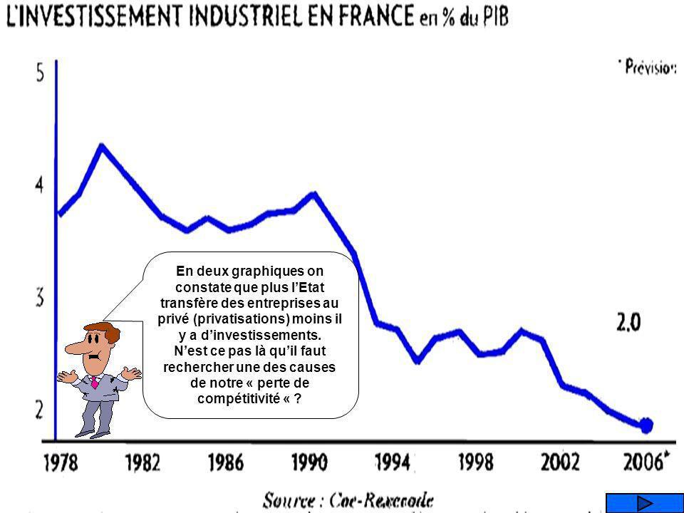 En deux graphiques on constate que plus l'Etat transfère des entreprises au privé (privatisations) moins il y a d'investissements.