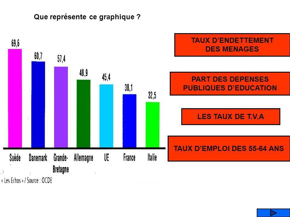 Que représente ce graphique PUBLIQUES D'EDUCATION