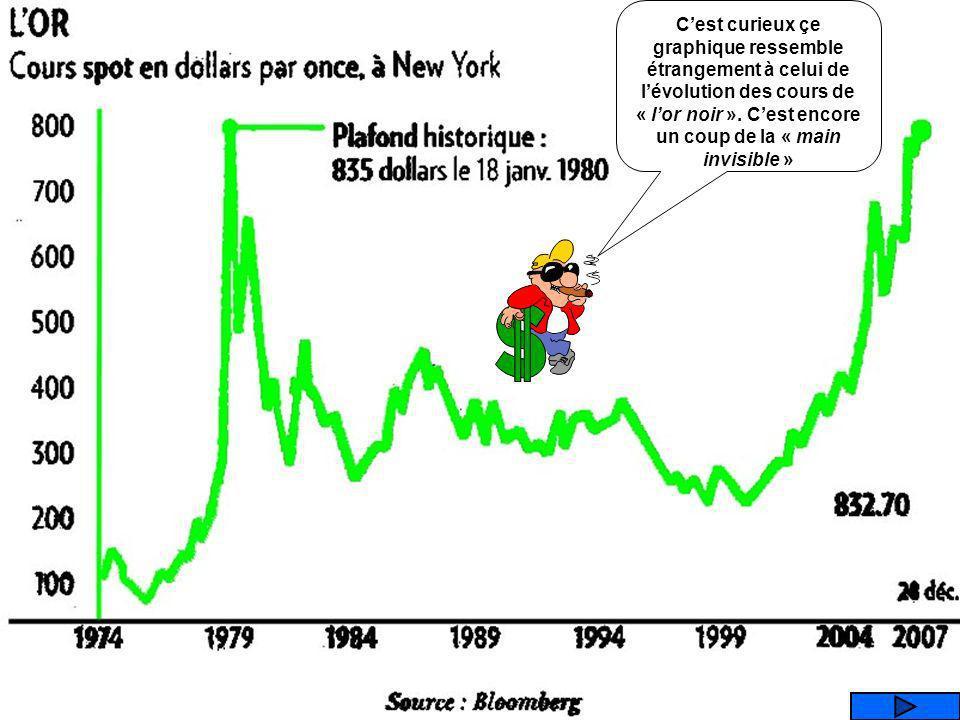 C'est curieux çe graphique ressemble étrangement à celui de l'évolution des cours de « l'or noir ».
