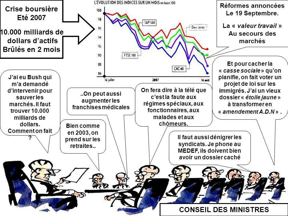 Crise boursière Eté 2007 10.000 milliards de dollars d'actifs
