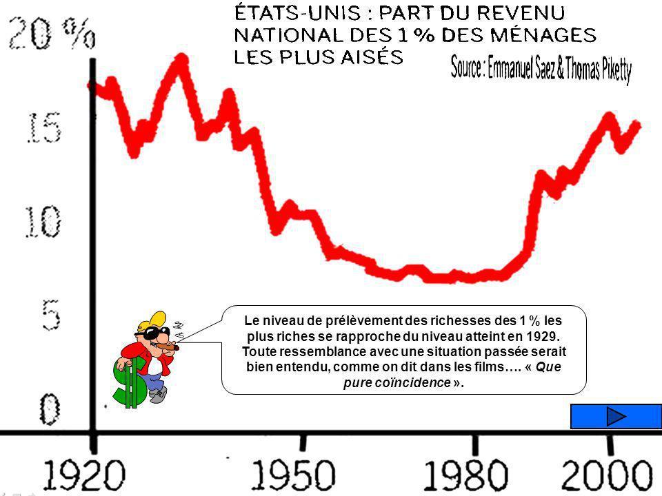 Le niveau de prélèvement des richesses des 1 % les plus riches se rapproche du niveau atteint en 1929.