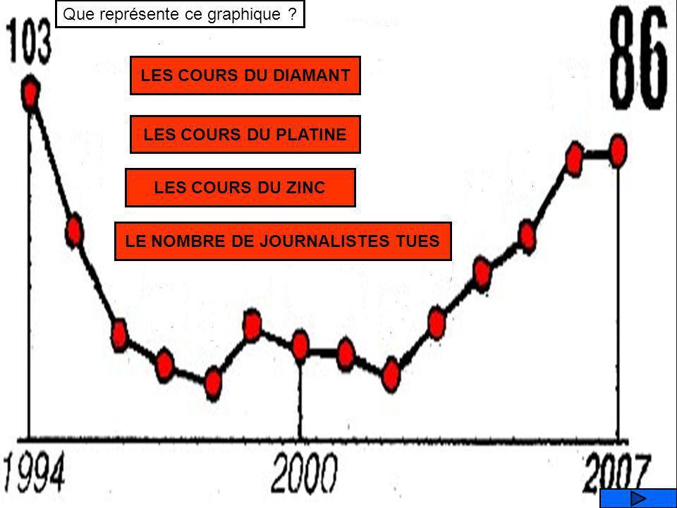 LE NOMBRE DE JOURNALISTES TUES