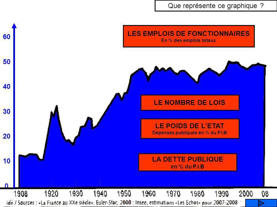 LES EMPLOIS DE FONCTIONNAIRES Dépenses publiques en % du P.I.B