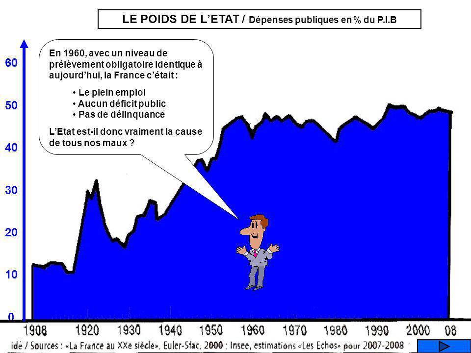 LE POIDS DE L'ETAT / Dépenses publiques en % du P.I.B