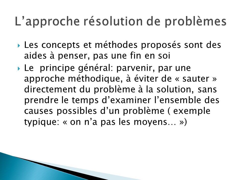 L'approche résolution de problèmes