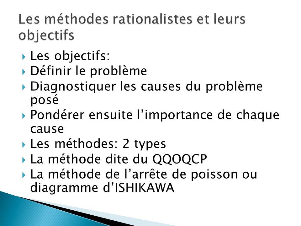 Les méthodes rationalistes et leurs objectifs