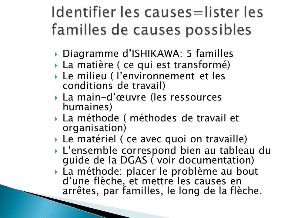 Identifier les causes=lister les familles de causes possibles