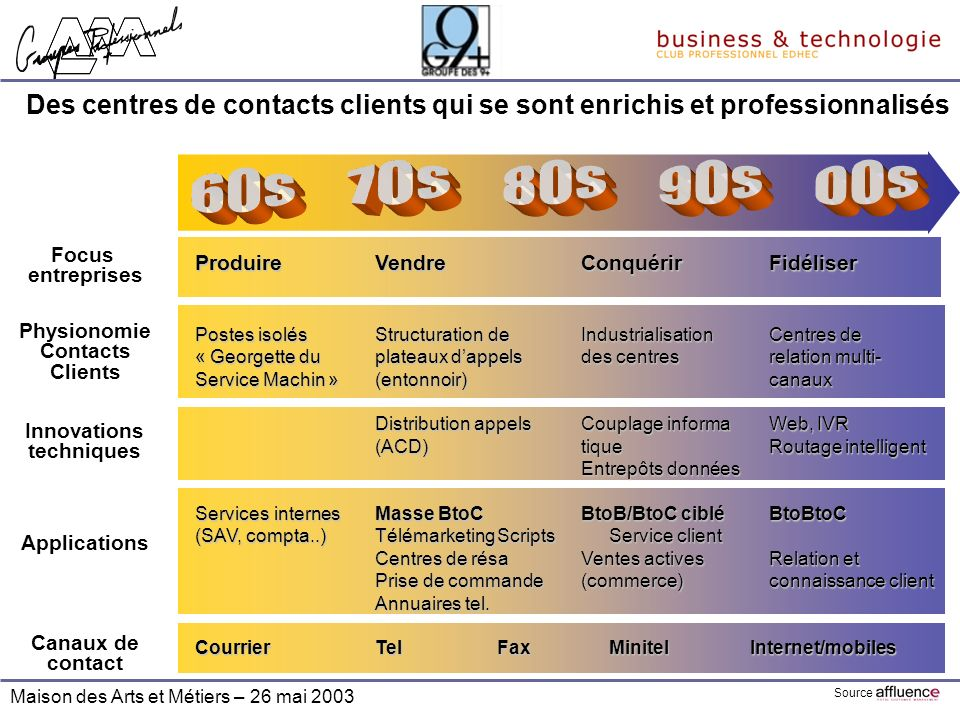 Des centres de contacts clients qui se sont enrichis et professionnalisés