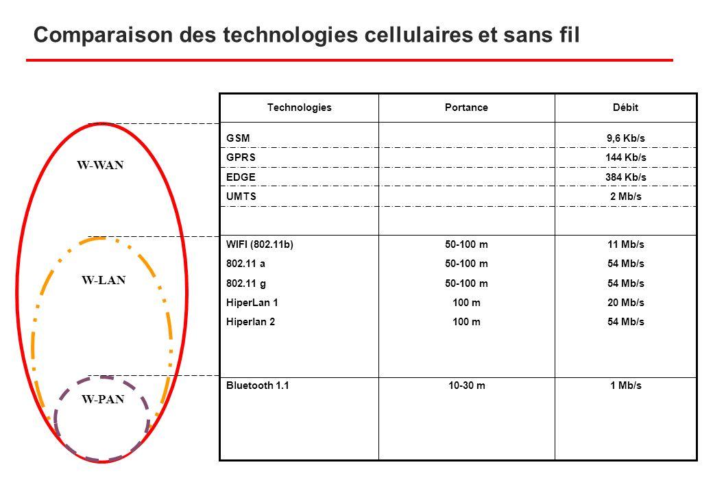 Comparaison des technologies cellulaires et sans fil