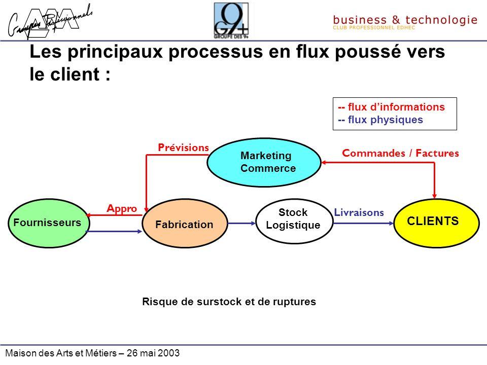 Les principaux processus en flux poussé vers le client :