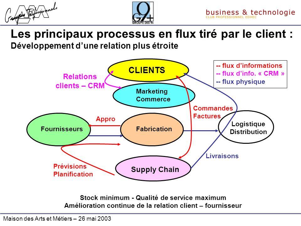 Les principaux processus en flux tiré par le client : Développement d'une relation plus étroite
