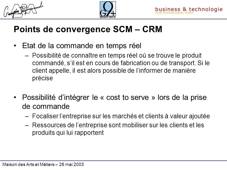 Points de convergence SCM – CRM
