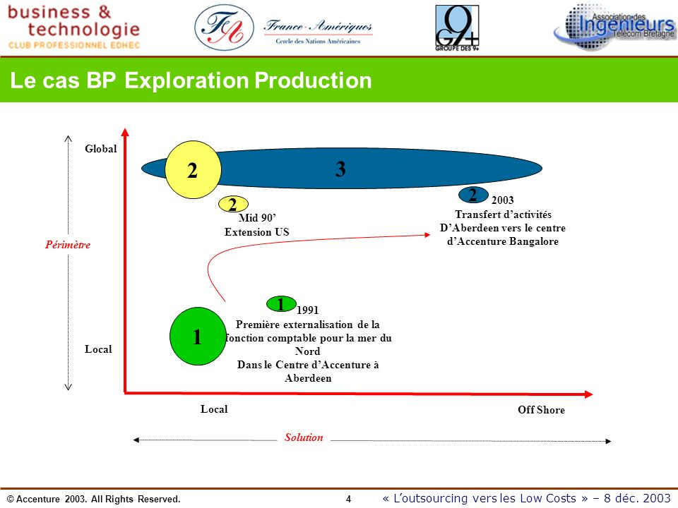 Le cas BP Exploration Production