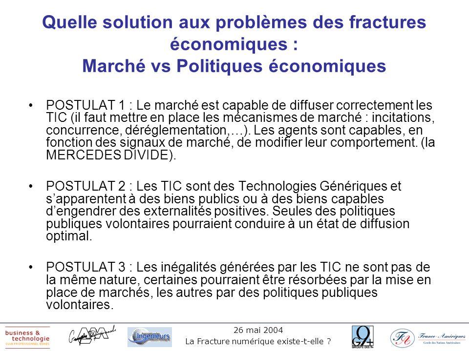 Quelle solution aux problèmes des fractures économiques : Marché vs Politiques économiques