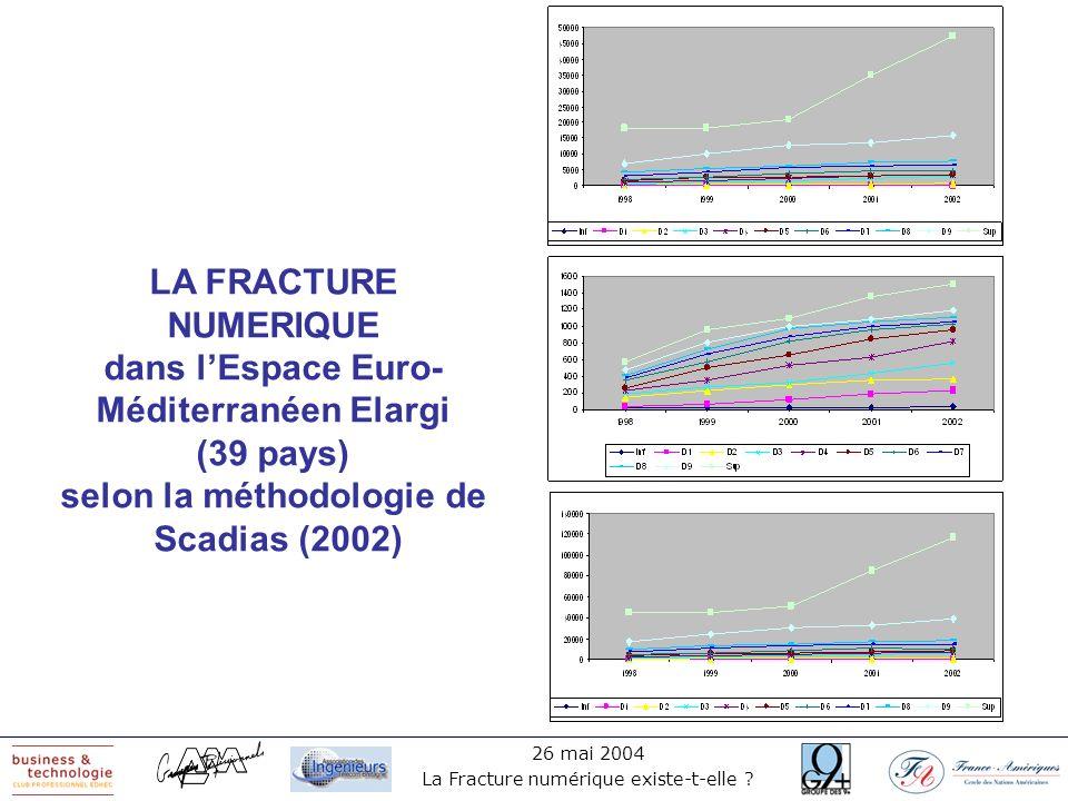LA FRACTURE NUMERIQUE dans l'Espace Euro-Méditerranéen Elargi (39 pays) selon la méthodologie de Scadias (2002)