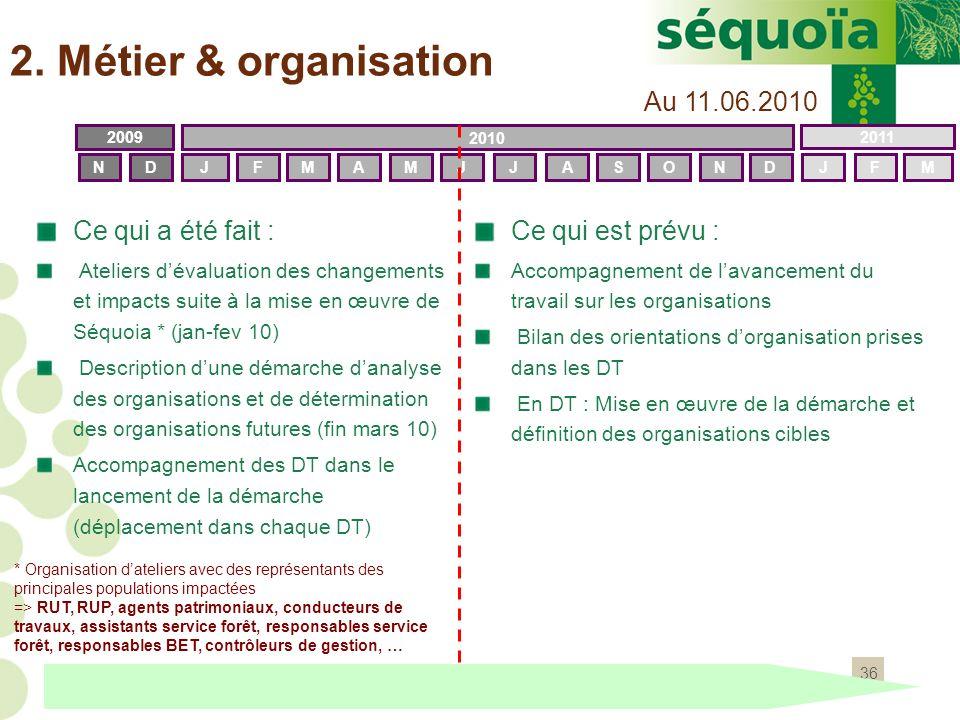 2. Métier & organisation Au 11.06.2010 Ce qui a été fait :