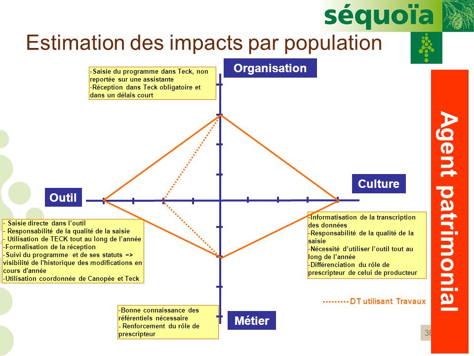 Estimation des impacts par population