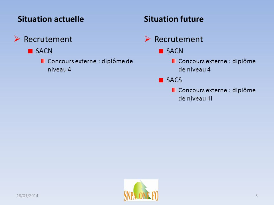 Situation actuelle Situation future Recrutement Recrutement SACN SACN