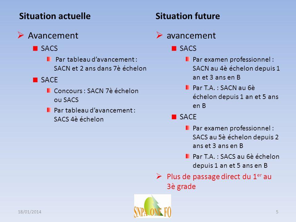 Situation actuelle Situation future Avancement avancement SACS SACE